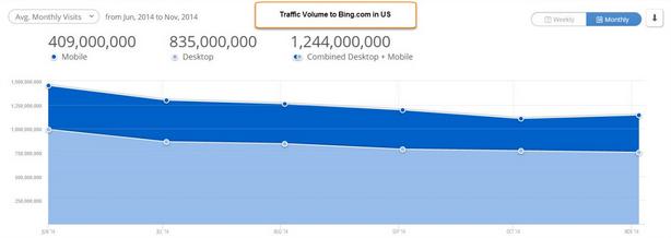 Bing traffic graph