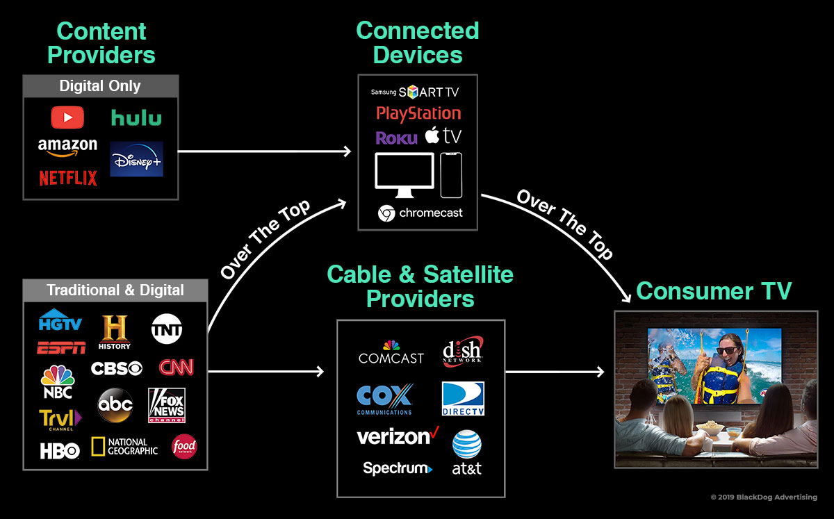 Chart showing content providers linking to connected devices at the top of the chart and Traditional & Digital linking to Cable & Satellite Providers linking to Consumer TV at the bottom with the words 'over the top' linking everything