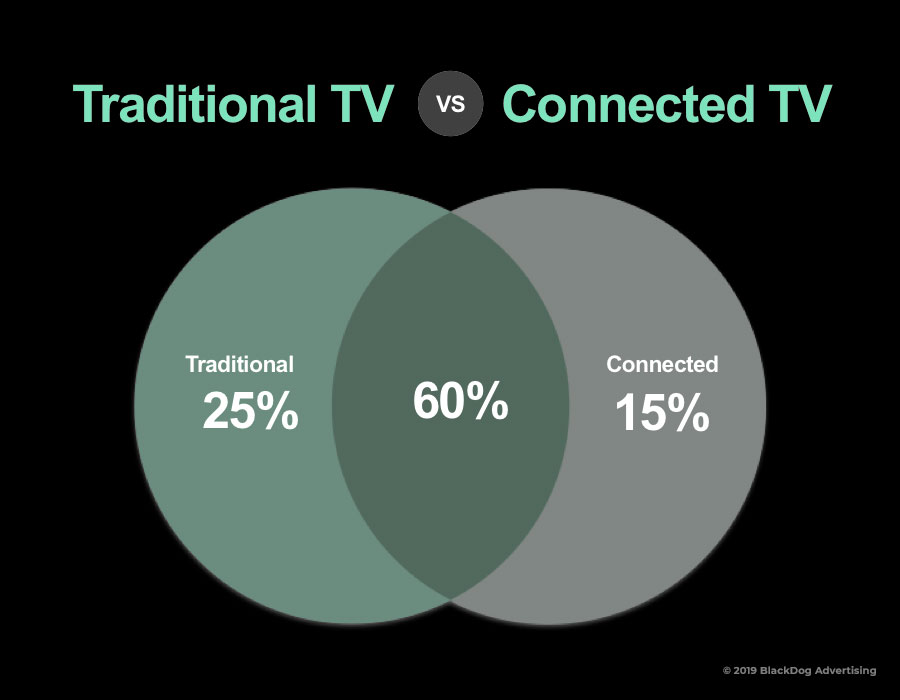 "Header that reads ""Traditional TV vs Connected TV"" and graphic showing two circles combined. Left circle reads ""traditional 25%"", right circle reads ""connected 15%"" and combined area reads ""60%""."